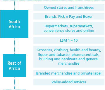 Pick n Pay | Integrated Annual Report | This is Pick n Pay